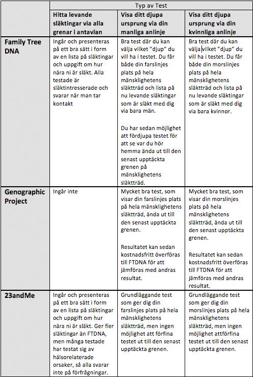 Jämförelse av tester
